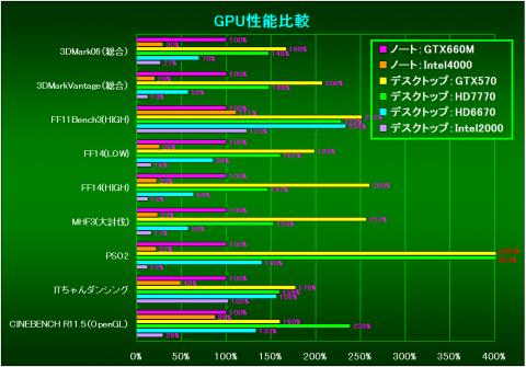 GPU性能比較(GTX660Mの構成を100%とした相対性能)