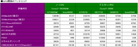 GPU性能比較(ベンチのスコア)