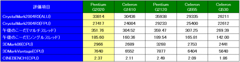 CPU性能比較(ベンチスコア)