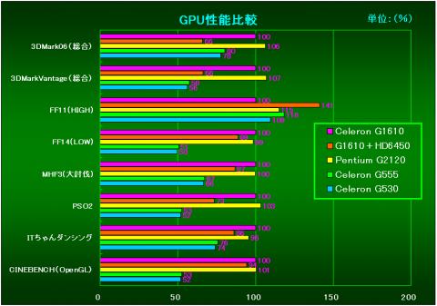 GPU性能比較(G1610を100%とした相対性能)