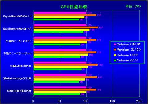 CPU性能比較(G1610を100%とした相対性能)
