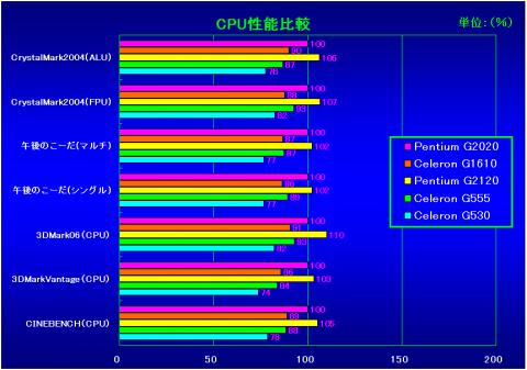 CPU性能比較(G2020を100%とした相対性能)