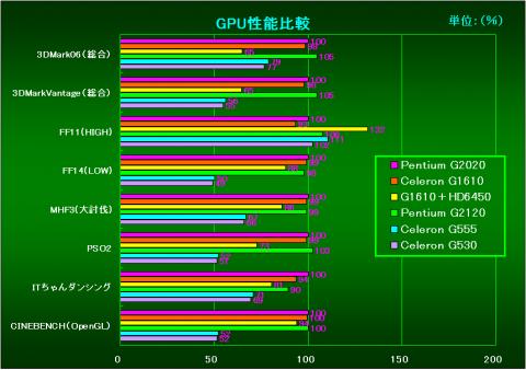 GPU性能比較(G2020を100%とした相対性能)