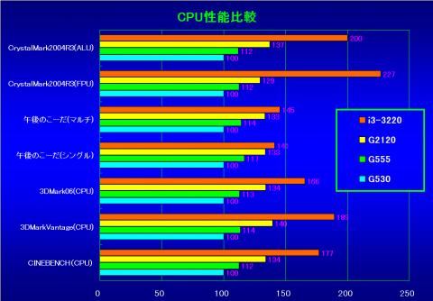 CPU性能(CeleronG530を100%とした相対性能)