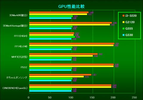 GPU性能(CeleronG530を100%とした相対性能