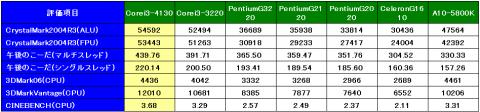 CPU関係のベンチ結果