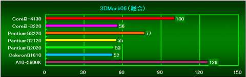3DMark06_総合(Ver1.2.0)の相対性能