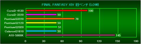 FF14旧Bench(LOW)の相対性能