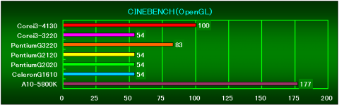 CINEBENCH R11.5(OpenGL)の相対性能