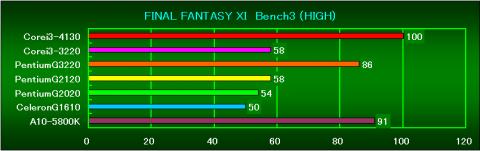 FF11Bench3(HIGH)の相対性能