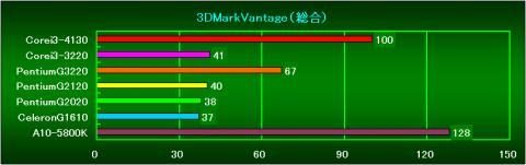 3DMarkVantage_総合(Ver1.1.0)の相対性能