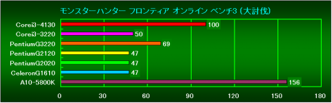 MHF3(大討伐)の相対性能
