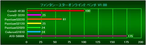 PSO2(V1.00)の相対性能