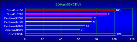 3DMark06(CPU)の相対性能