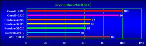 CrystalMark2004(ALU)の相対性能