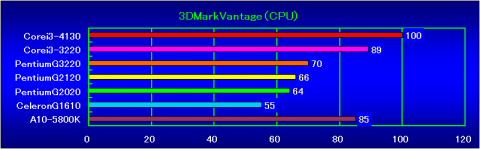3DMarkVantage(CPU)の相対性能