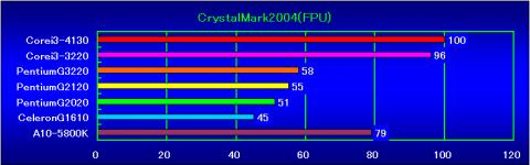 CrystalMark2004(FPU)の相対性能