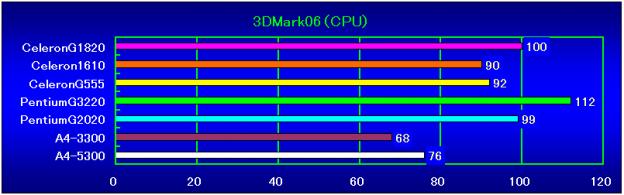 3DMark06(CPU)相対性能
