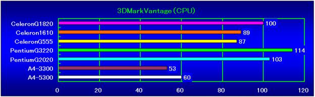3DMarkVantage(CPU)相対性能