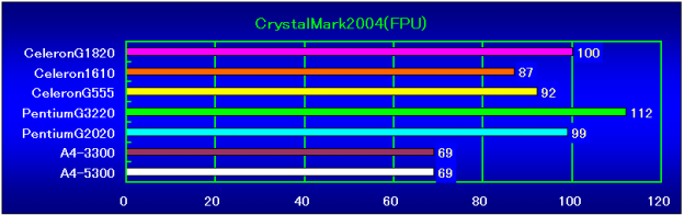 CrystalMar2004R3(FPU)相対性能