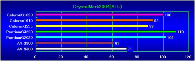 CrystalMark2004R3(ALU)相対性能