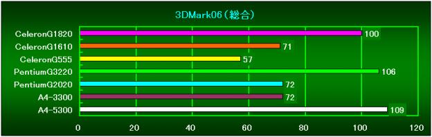 3DMark06(総合スコア)相対性能