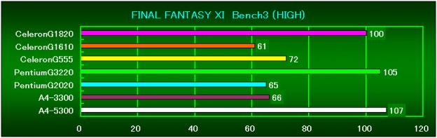FF11Bench3(HIGH)相対性能