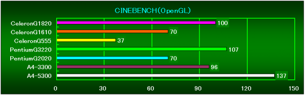 CineBenchR11.5(OpenGL)相対性能