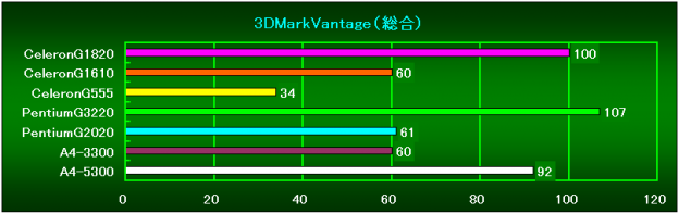 3DMarkVantage(総合スコア)相対性能