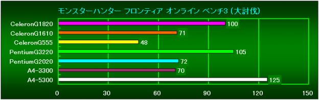 MHF Bench3(大討伐)の相対性能