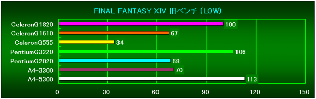 FF14Bench(LOW)相対性能
