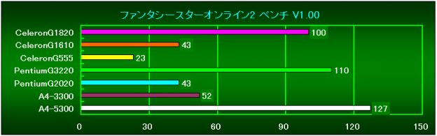 PSO2 Bench V1.00相対性能