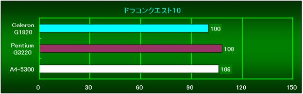 DQ10相対性能