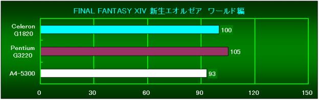 FF14 ワールド編相対性能