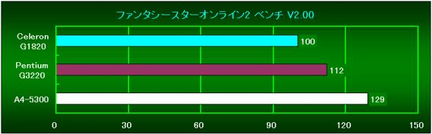 PSO2 Bench V2.00相対性能