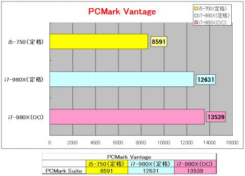 PCMark Vantage