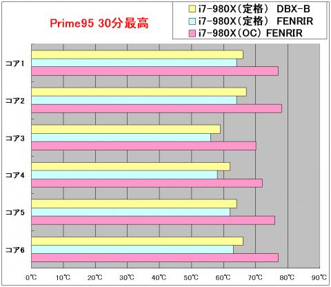 prime95最高温度グラフ