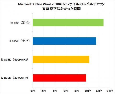 Microsoft Office Word 2010