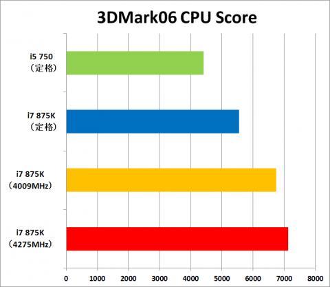 3DMark06 CPU Scoreグラフ