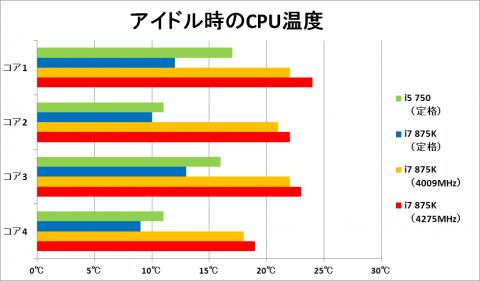 アイドル時のCPU温度 グラフ