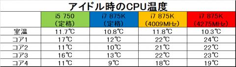 アイドル時のCPU温度