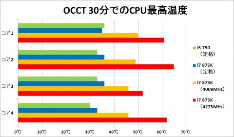 OCCT 30分での最高温度 グラフ