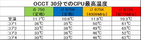 OCCT 30分での最高温度