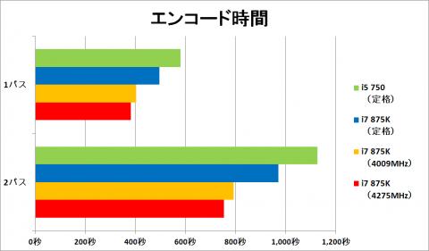 エンコード時間グラフ