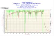OCCT コア4 温度
