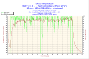 OCCT GPU温度