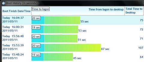 Intel SSD 320のOS起動速度