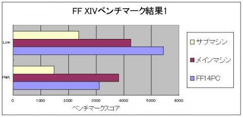 FF14ベンチマーク結果1