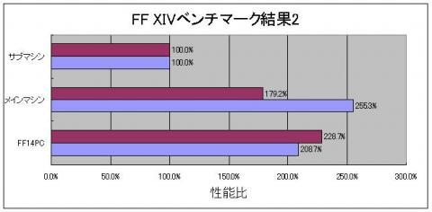 FF14ベンチマーク結果2