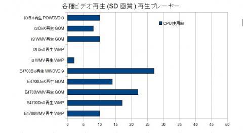 ビデオ再生 CPU使用率比較